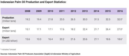 インドネシアのパーム油の生産と輸出推移。 Ref : Indonesia Investments. http://www.indonesia-investments.com/